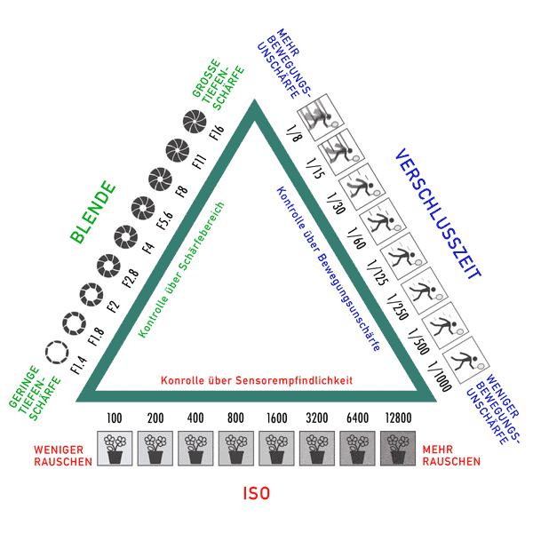 Belichtungsdreieck - Blende, Verschlusszeit, ISO